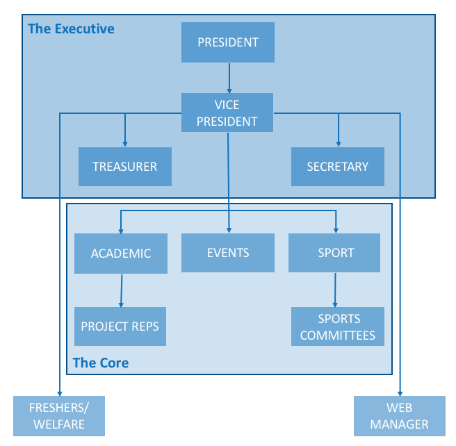 New Committee Structure